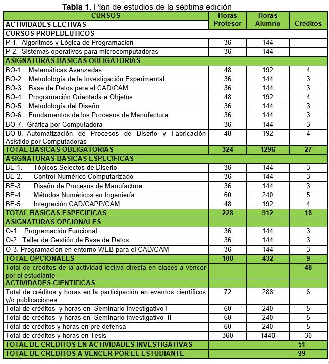 Plan estudios 7