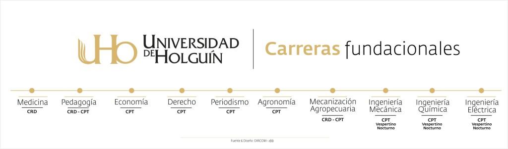 Universidad de Holguín. Carreras fundacionales