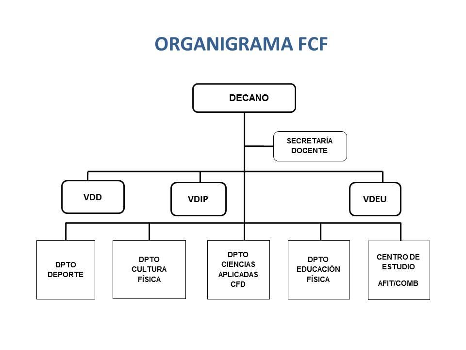 Estructura FACCUFD